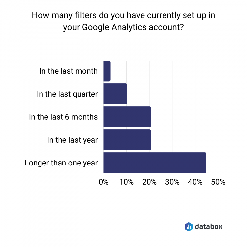 number of google analytics filters data