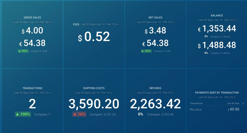 Paypal dashboard template