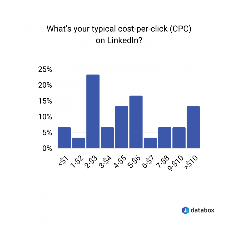 typical cost per click on LinkedIn data graph