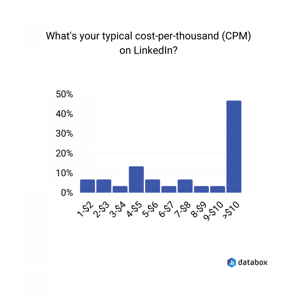 typical CPM on LinkedIn data graph