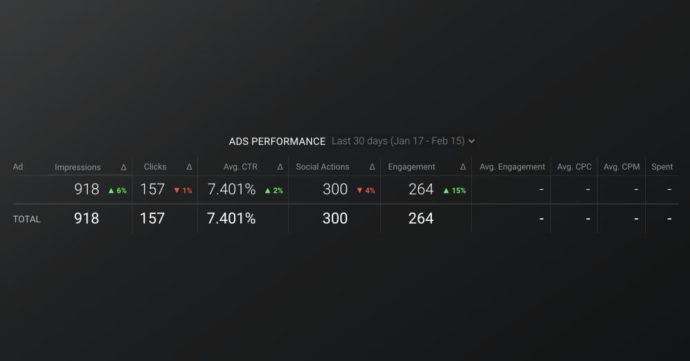 LinkedIn Ads: Ads performance dashboard