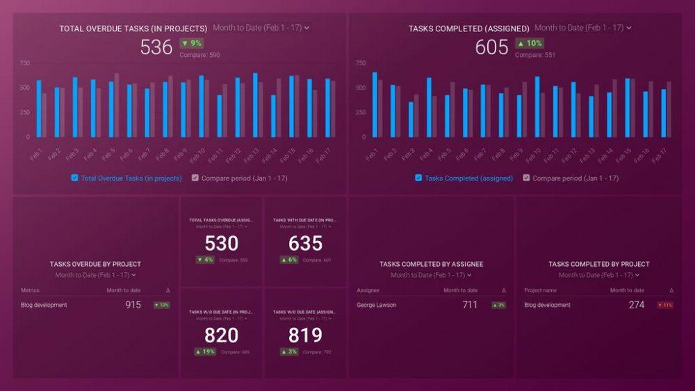 Asana (Company overview) dashboard template