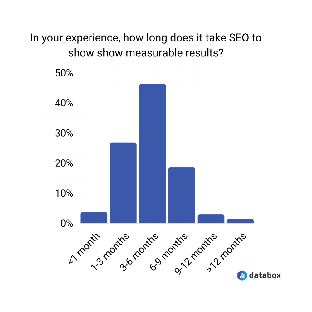how-long-see-seo-results
