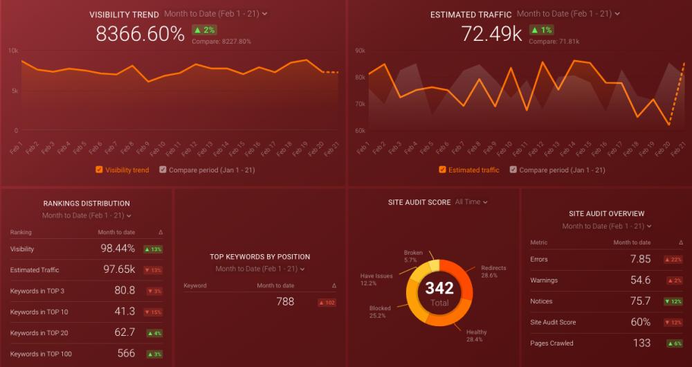 semrush-dashboard-keywords-and-audits