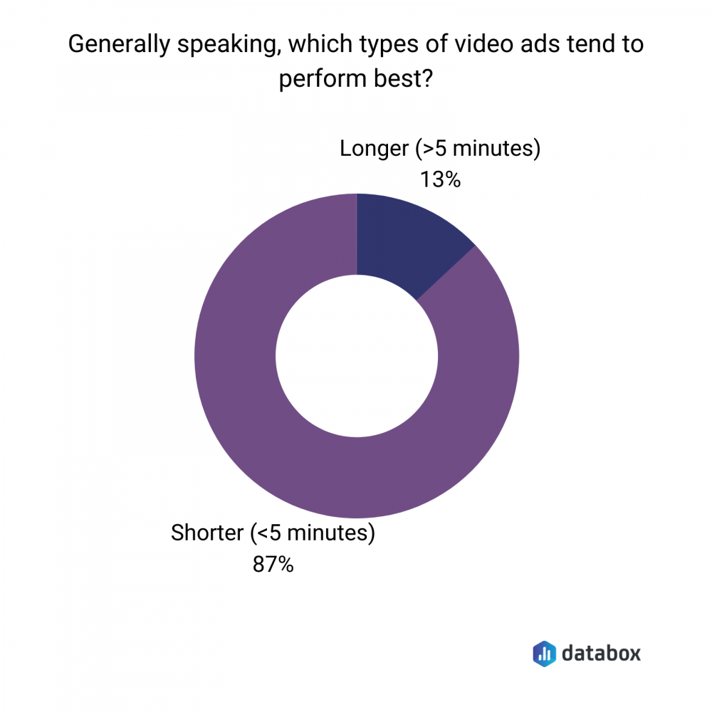 how long should a Facebook video be