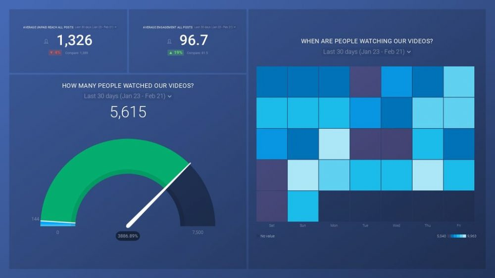 Facebook Essentials – Measuring Page Video dashboard template