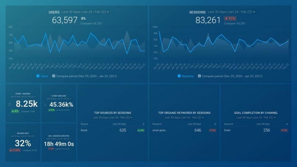 google-analytics-website-traffic-dashboard