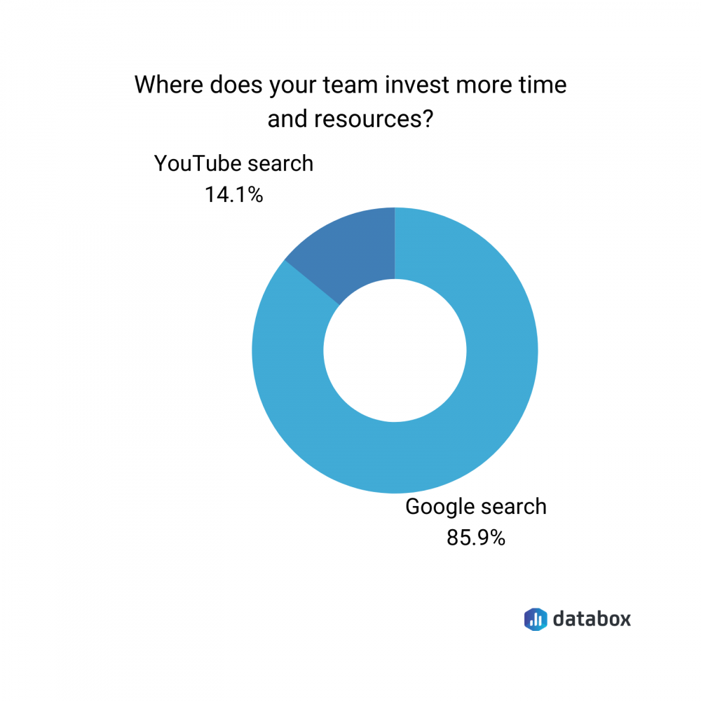 where do marketers invest more resources data