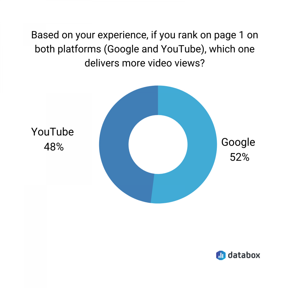 which platform delivers more video views data