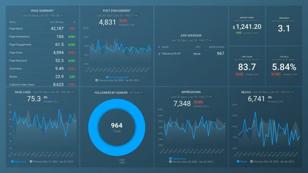 Facebook Pages & Facebook Ads: Engagement Summary dashboard template