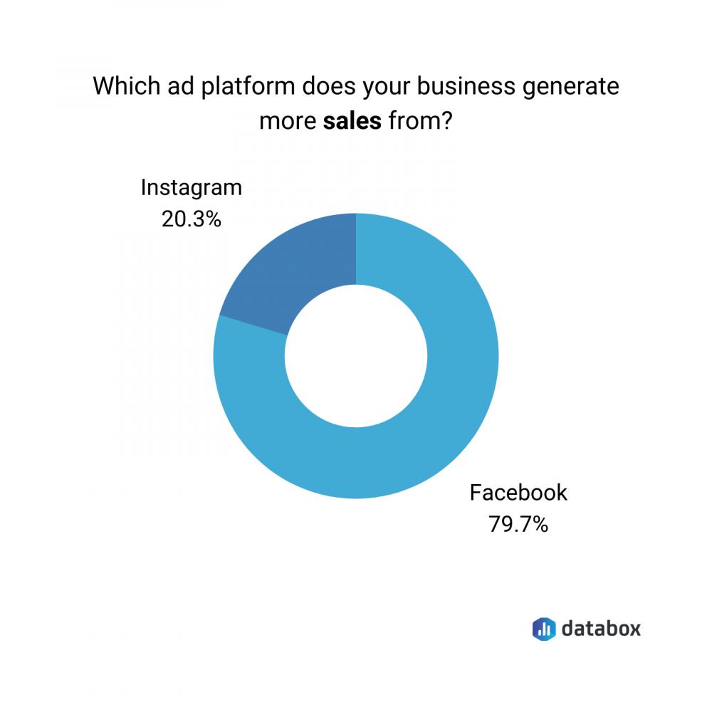 Facebook vs. Instagram in terms of generating sales data