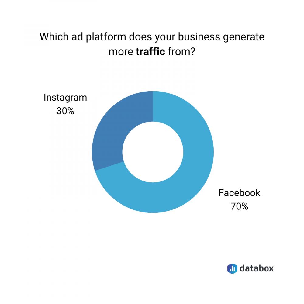 Facebook vs. Instagram in terms of generating traffic data