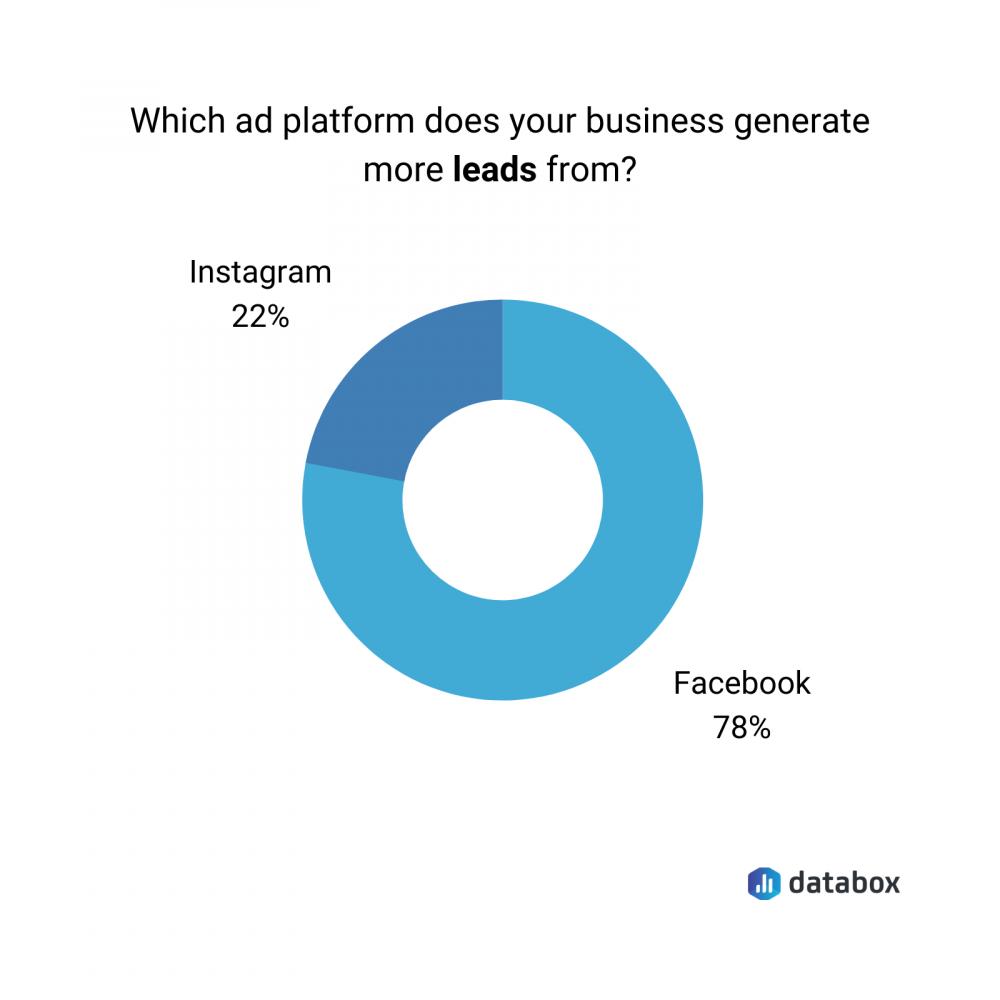 Facebook vs. Instagram in terms of generating leads data