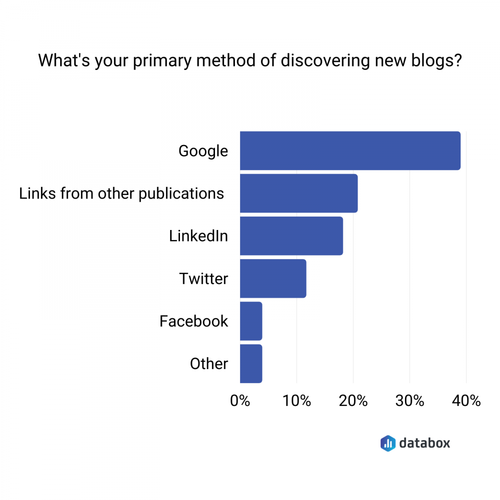 primary method of discovering blogs data