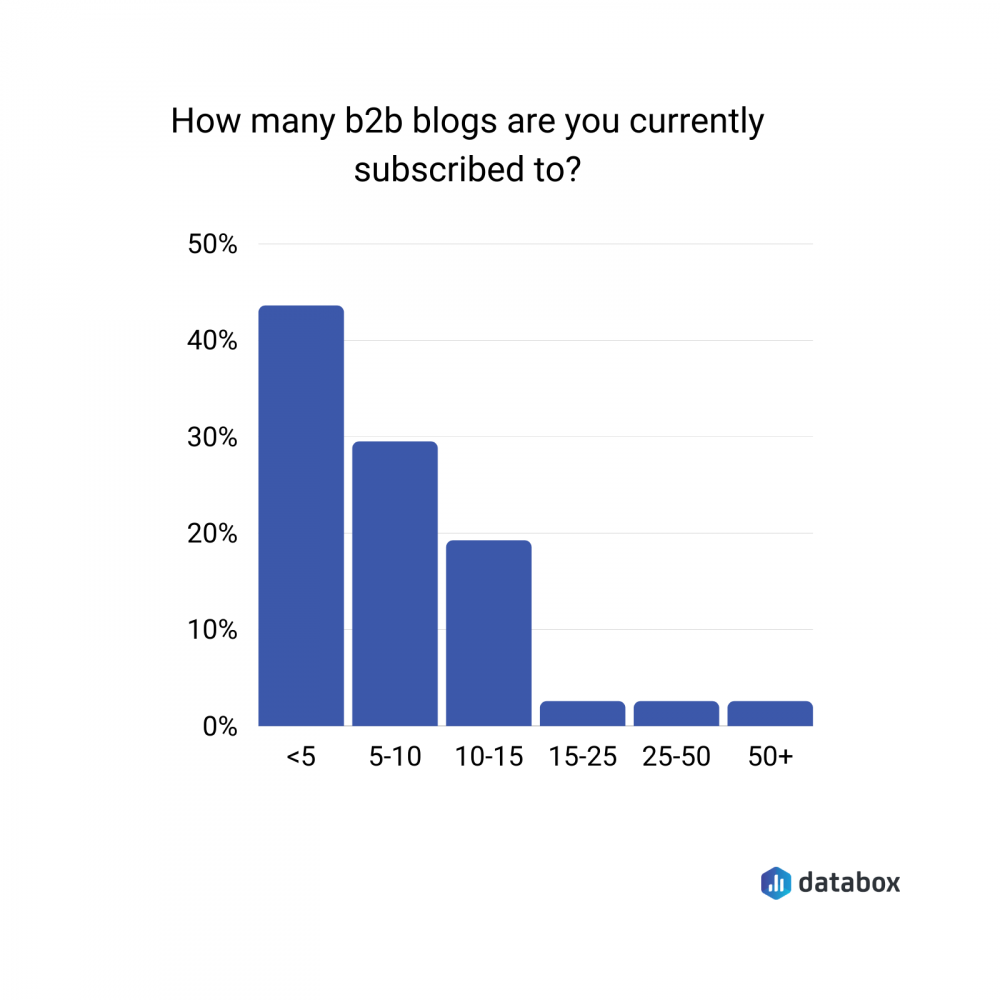 how many blogs are marketers subscribed to data chart