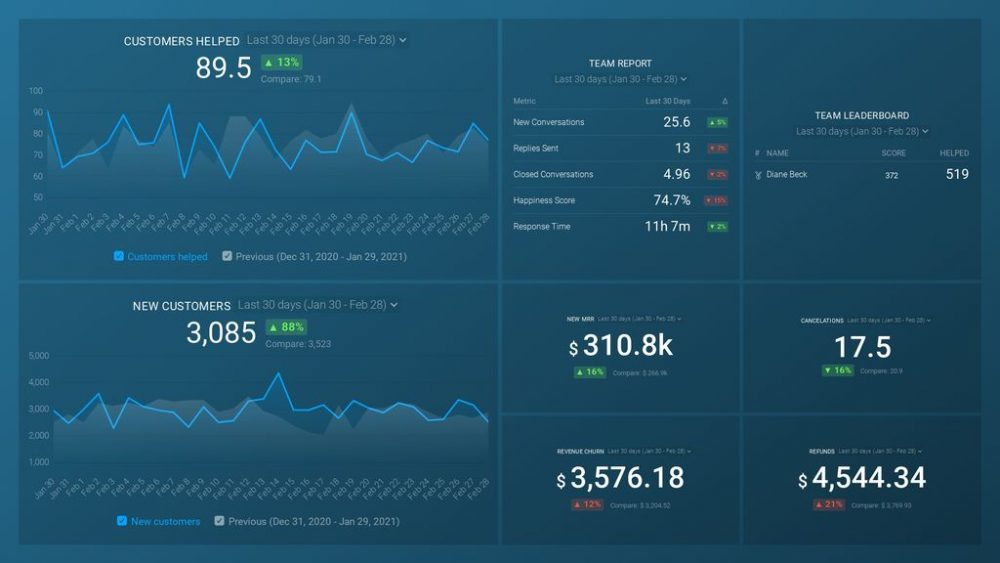 Customer Success dashboard template