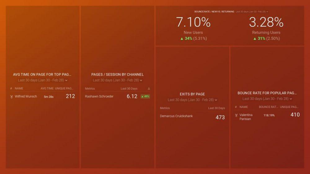 Google Analytics Website Engagement dashboard