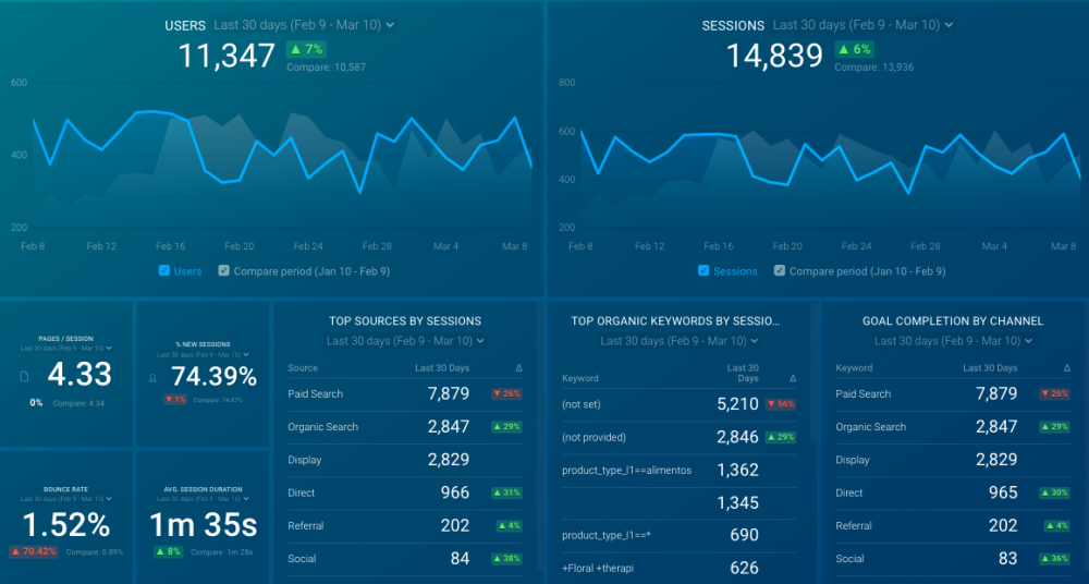 Google Analytics Website Engagement Dashboard Template