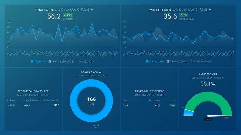 CallRail Overview dashboard