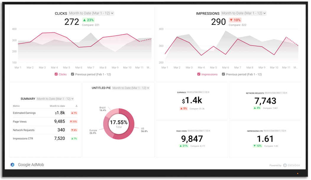 GoogleAdMob metrics and KPI visualization on Databox big screen dashboard