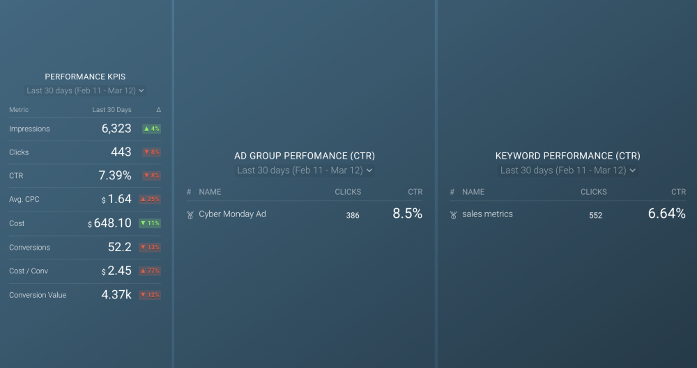 google ads ppc performance dashboard