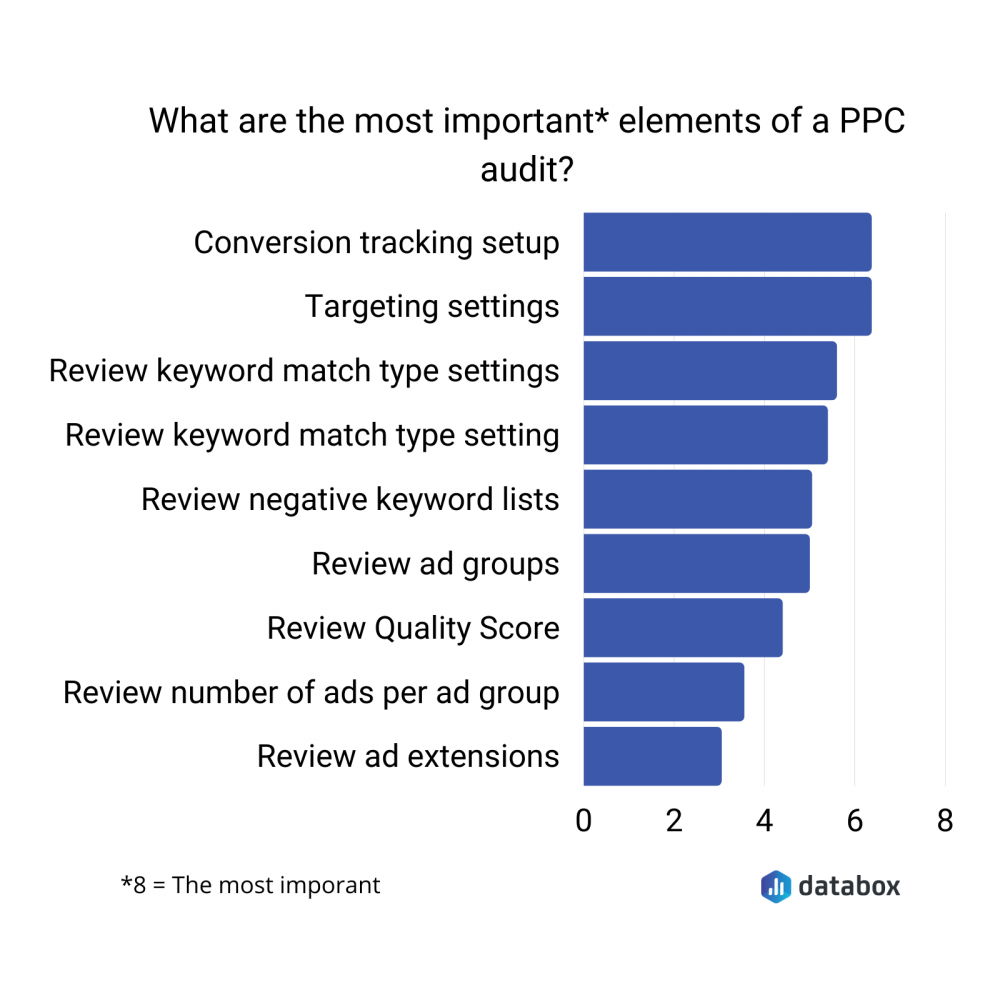 most important elements of a ppc audit data graph