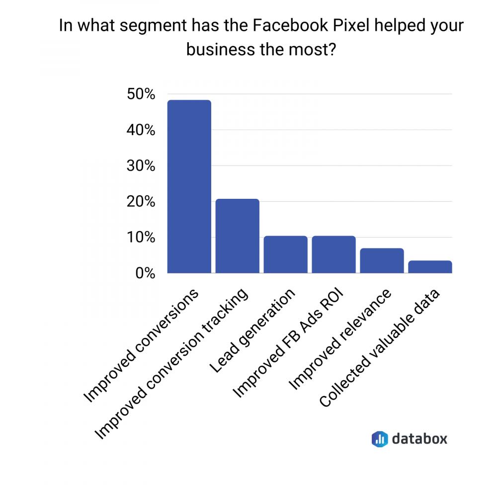 most helpful segments of Facebook pixel data