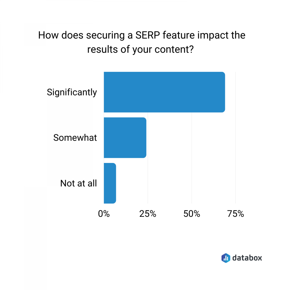 the impact of securing a SERP feature