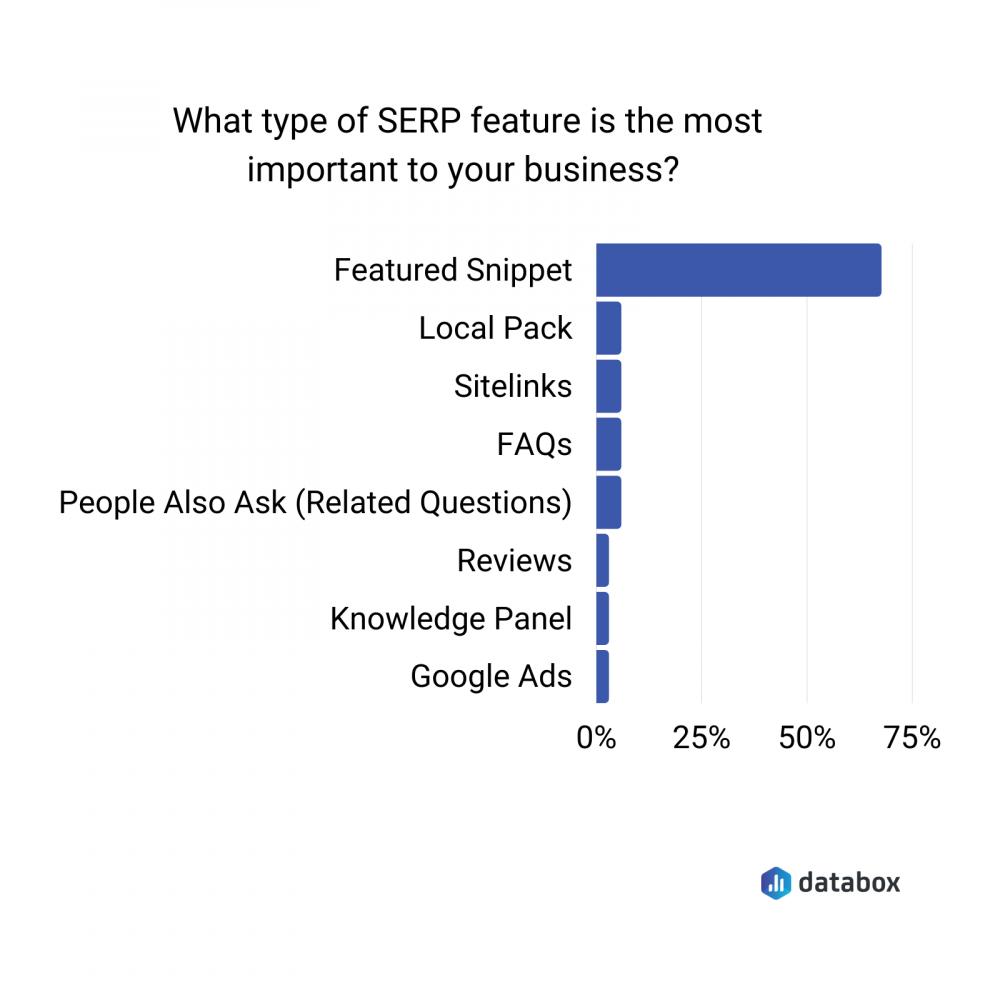 most important SERP features survey data