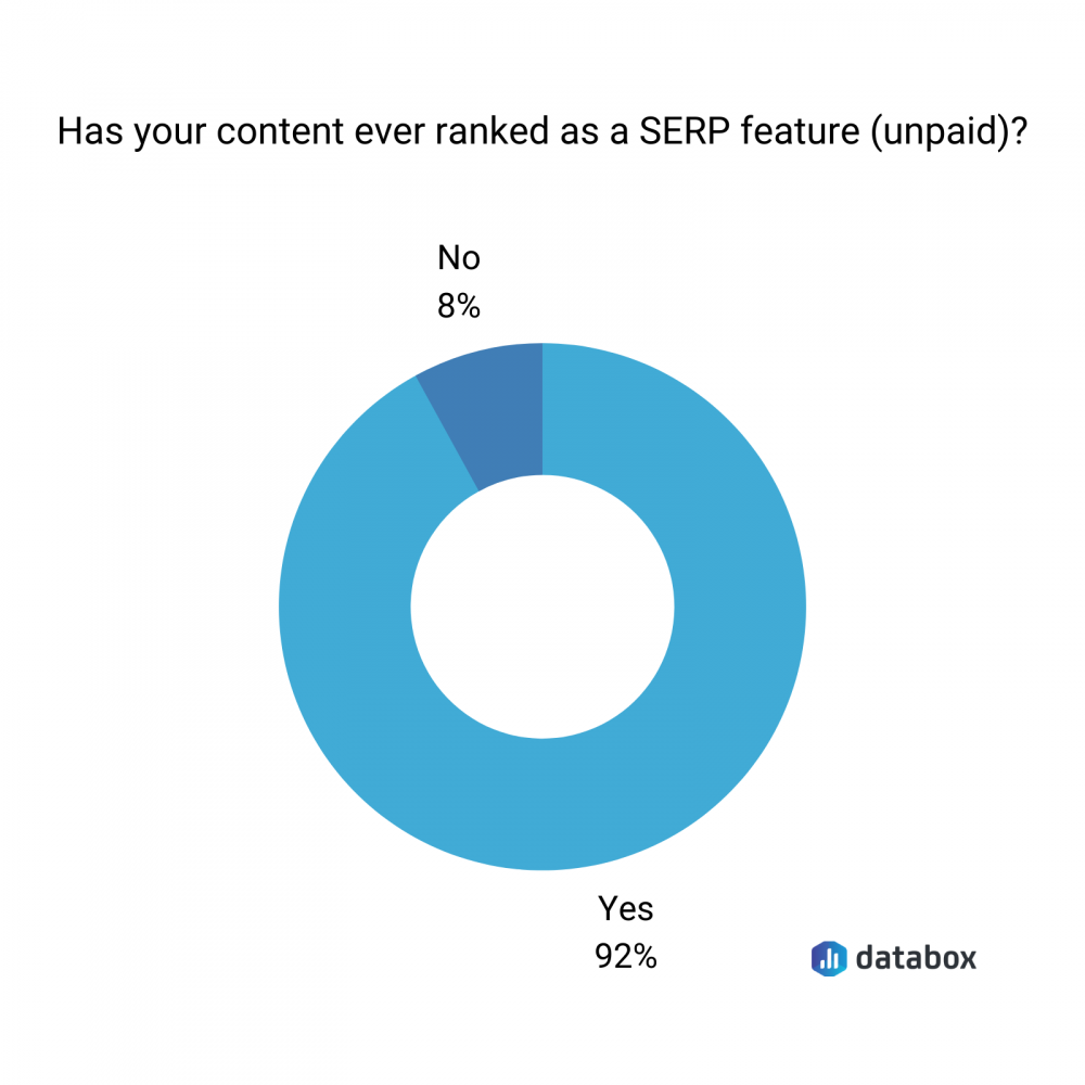 has your content ever ranked as a SERP feature (unpaid) ?