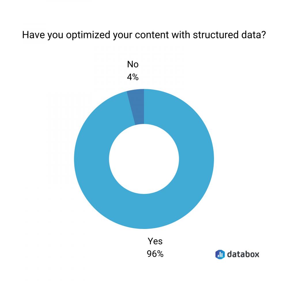 structured data optimization pie chart