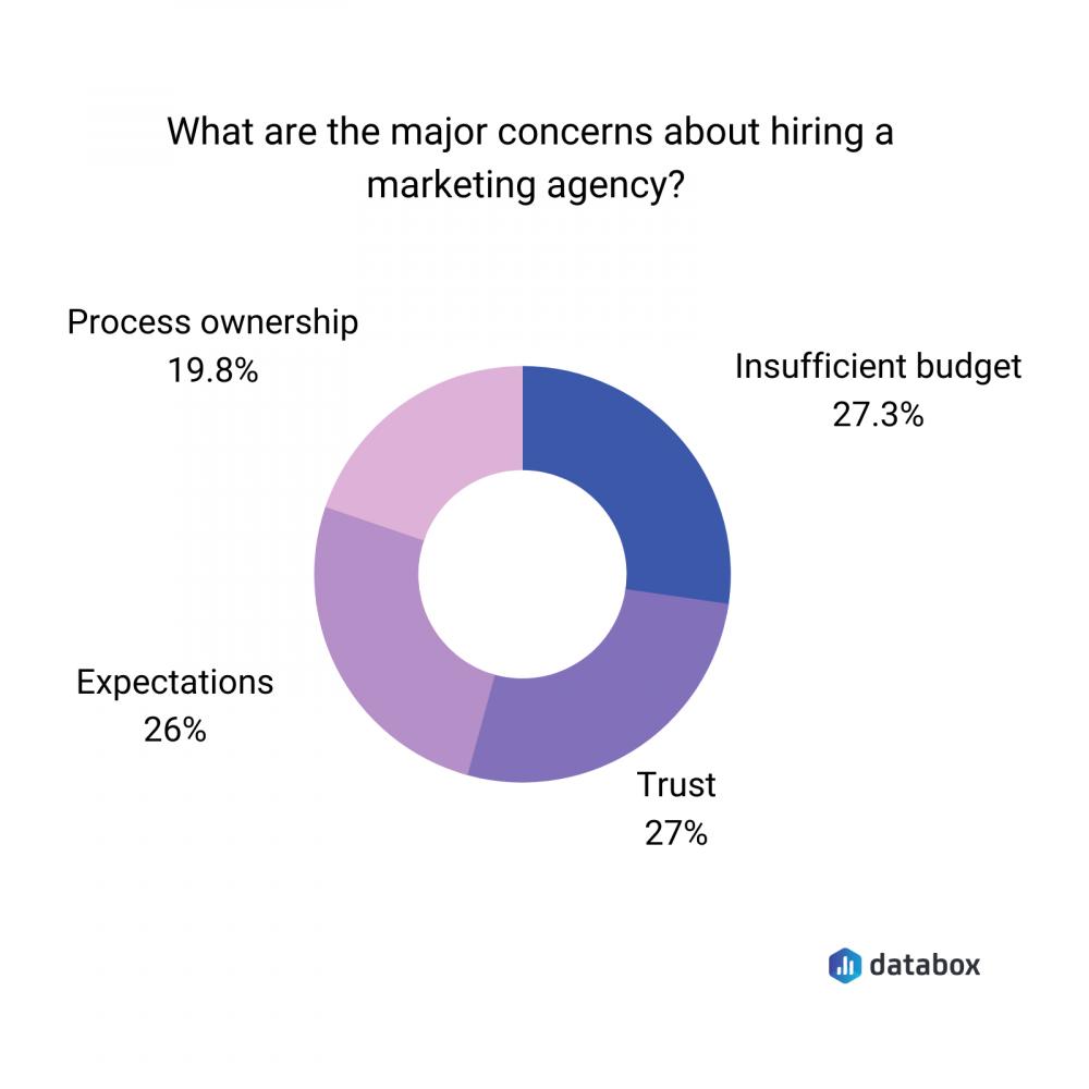 major concerns about hiring marketing agencies
