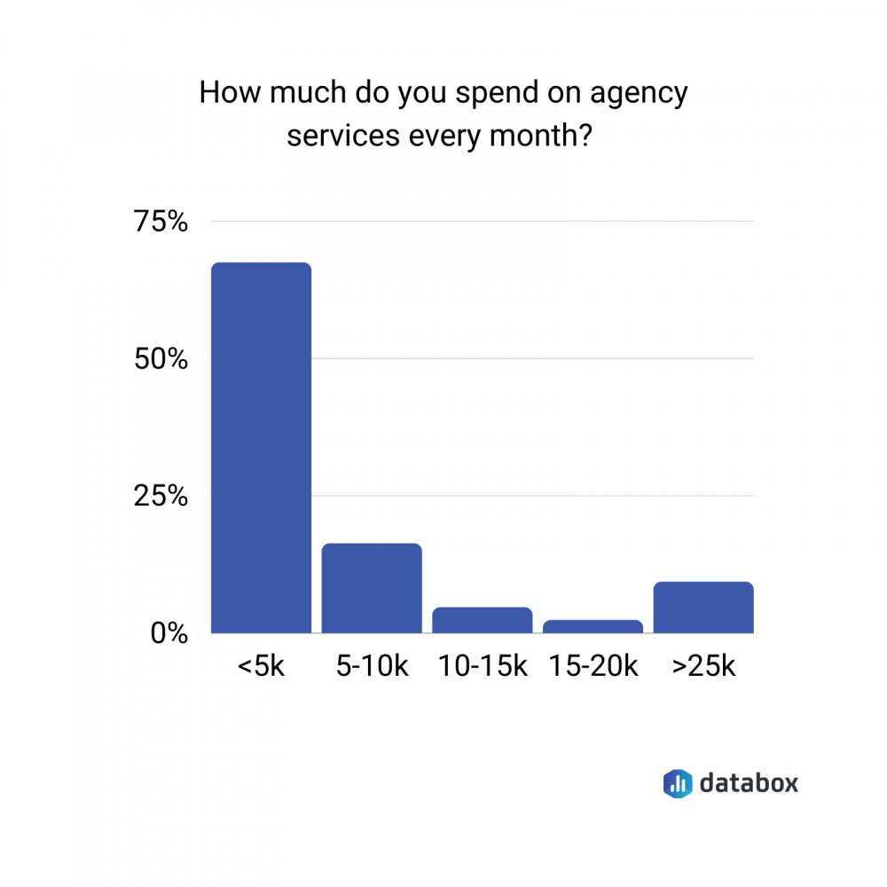 agency services monthly cost survey data