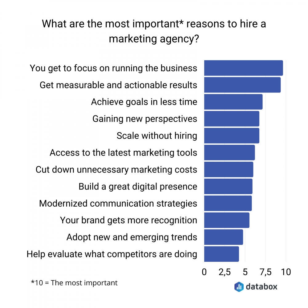 reasons to hire a marketing agency survey data graph