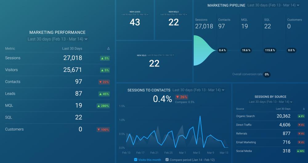 HubSpot Marketing Performance dashboard.