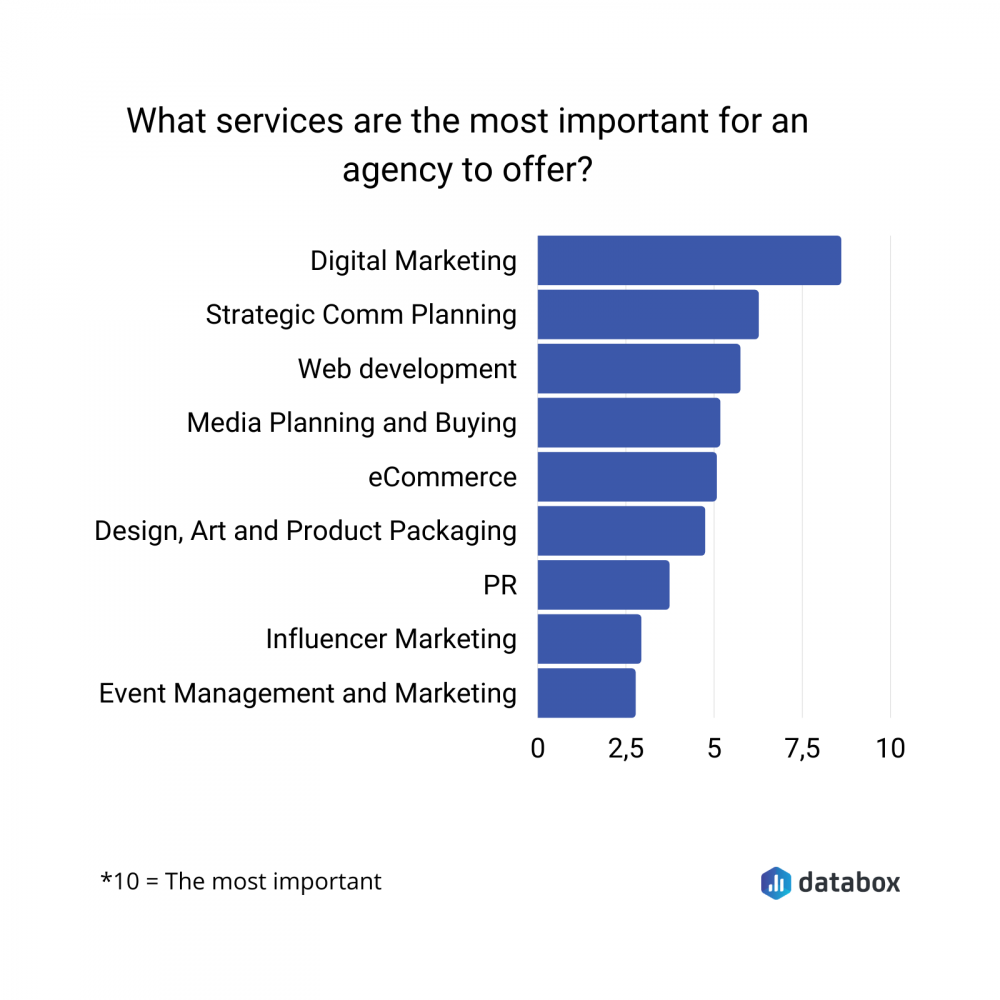 most important marketing agency services data graph