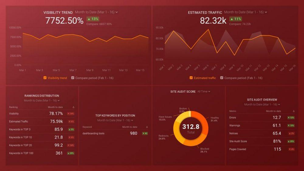 SEMRush (Keywords and Audits) Dashboard Template