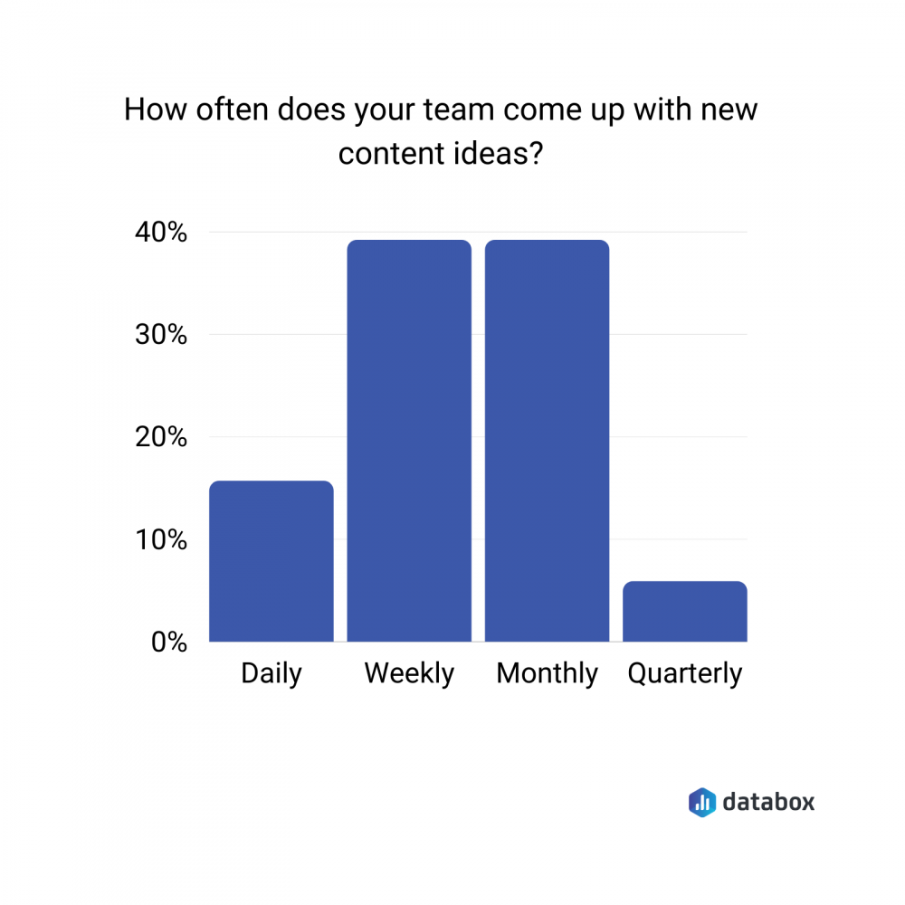 how often does your team come up with new content ideas?