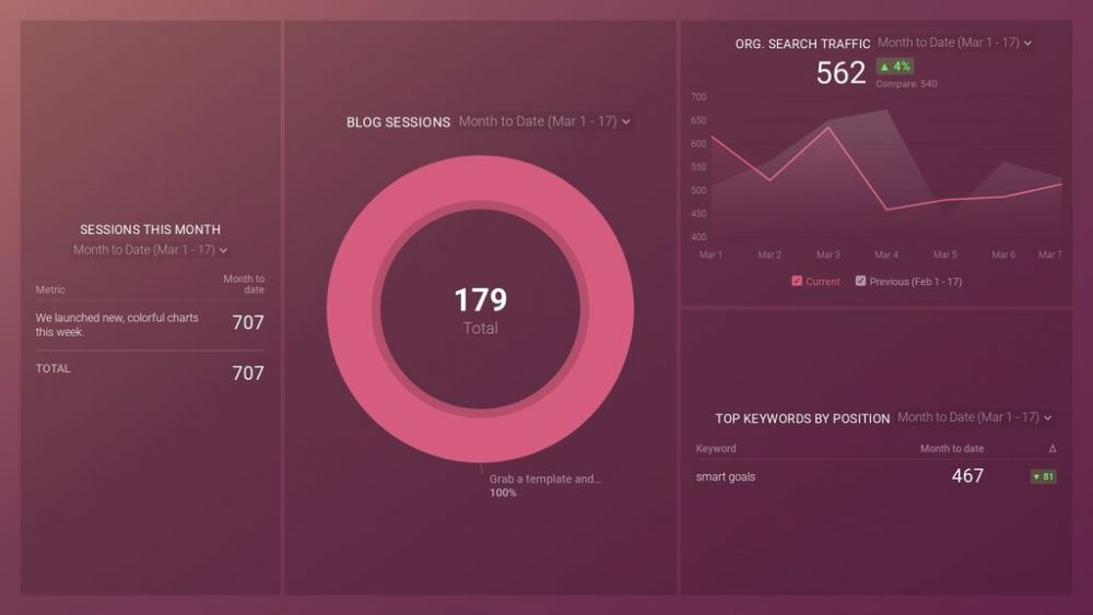 Blog Traffic Distribution Dashboard template