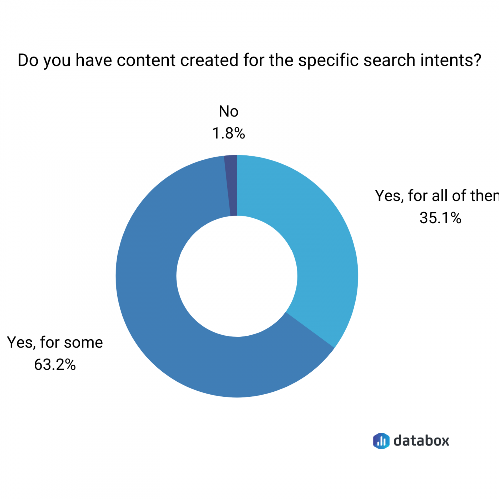 search intent content data pie chart