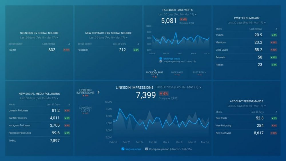 inbound-social-media-performance-dashboard