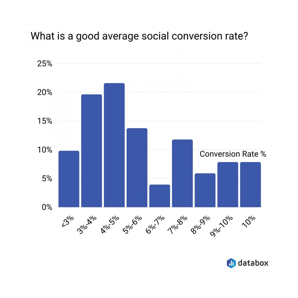average social conversion rate