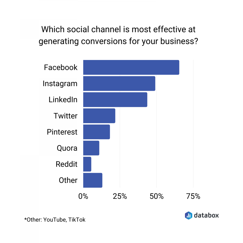most effective social channel for generating conversions