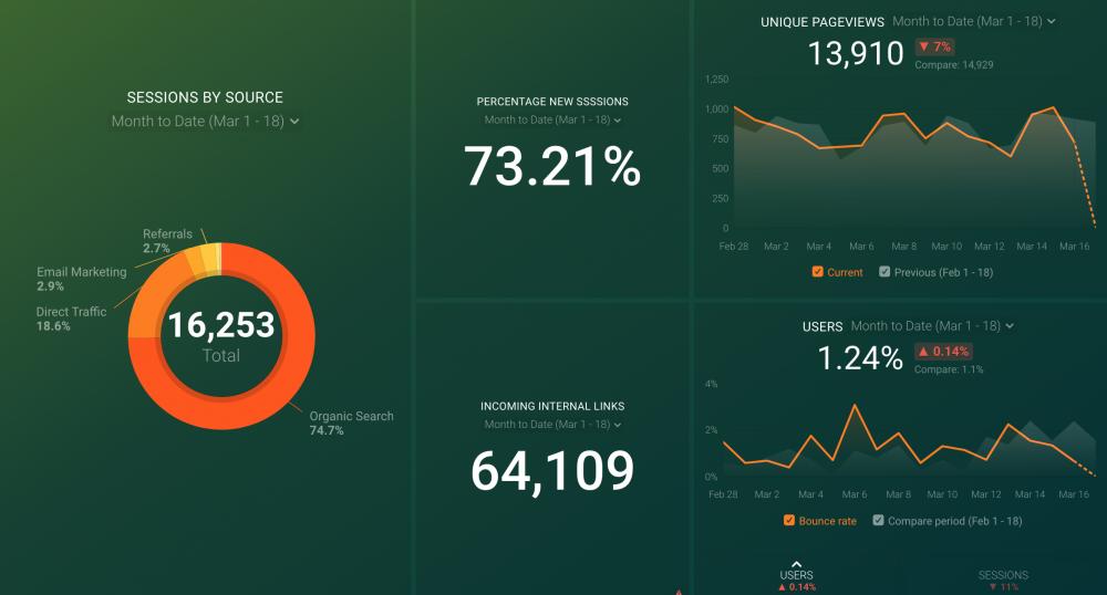 Link Analysis Dashboard template