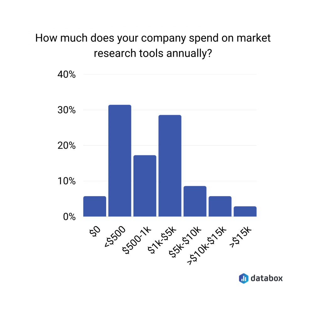 market reproach tools cost annually