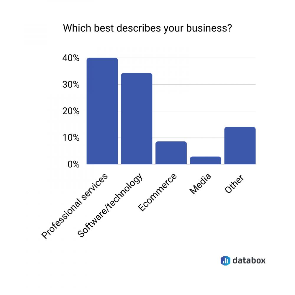 survey respondents profile