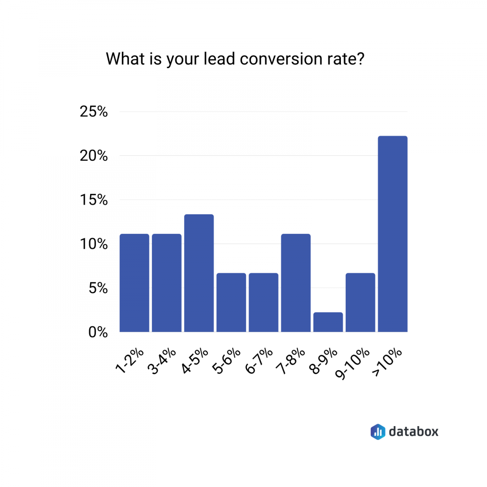 average-lead-conversion-rate