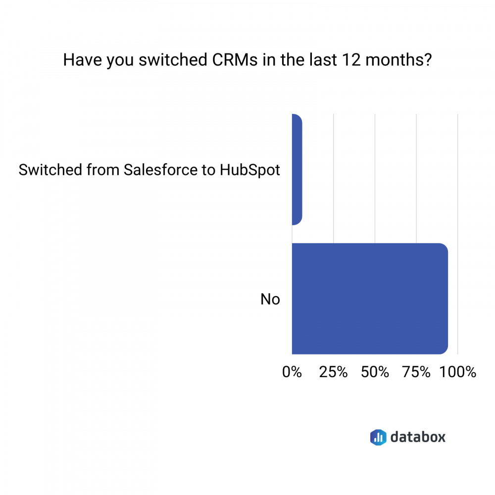 Have you switched CRMs in the last 12 months?
