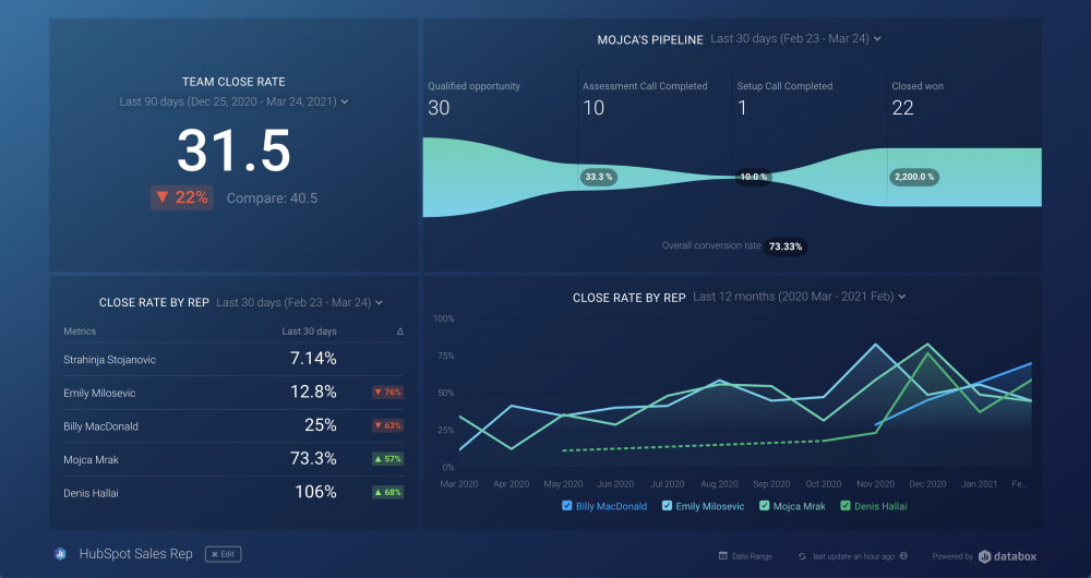 HubSpot Sales Rep Dashboard