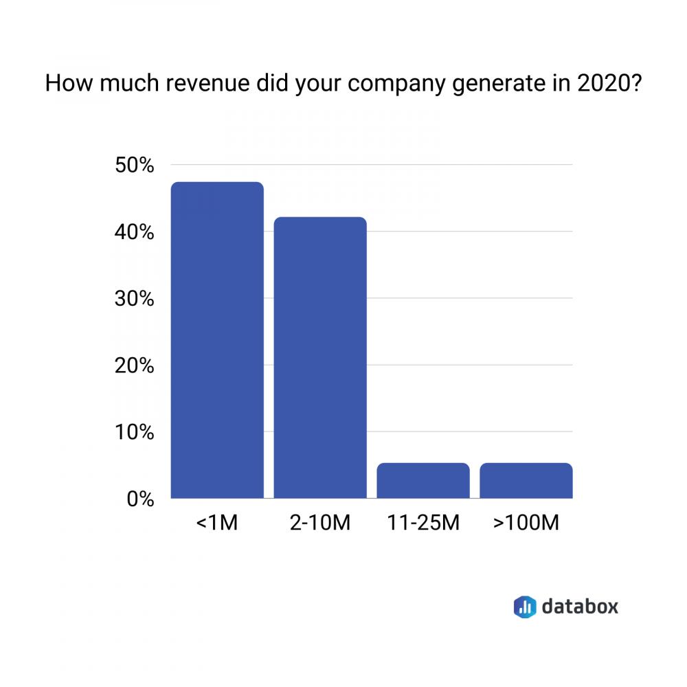 revenue in 2020 survey data